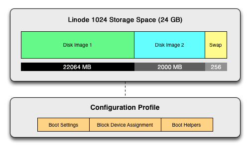 Overview of disks and configuration profiles.